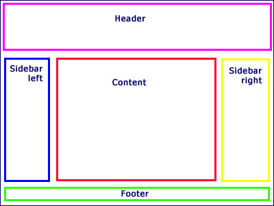 web page layout diagram